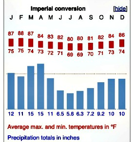 climate in Fiji graph